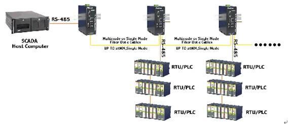 产品简介: FOM-V.24可用做 RS-232/422/485点到点或点到多点的连接,可以在光纤中传输、转换全/半双工信号。采用光纤作为传输介质,提高了系统传输性能,有效的避免了恶劣环境下雷击、浪涌和电磁干扰等对通信设备的威胁。最大通信距离可达120KM,使用标准的FC/SC/ST接头,光纤端口可连接各种尺寸的光纤线缆。 本调制解调器为单板结构。具有集成度高、体积小、重量轻、光电合一、工作稳定可靠、功耗低、操作维护简单方便等特点。 主要特点: ※ RS-232或RS-485或RS-422接口